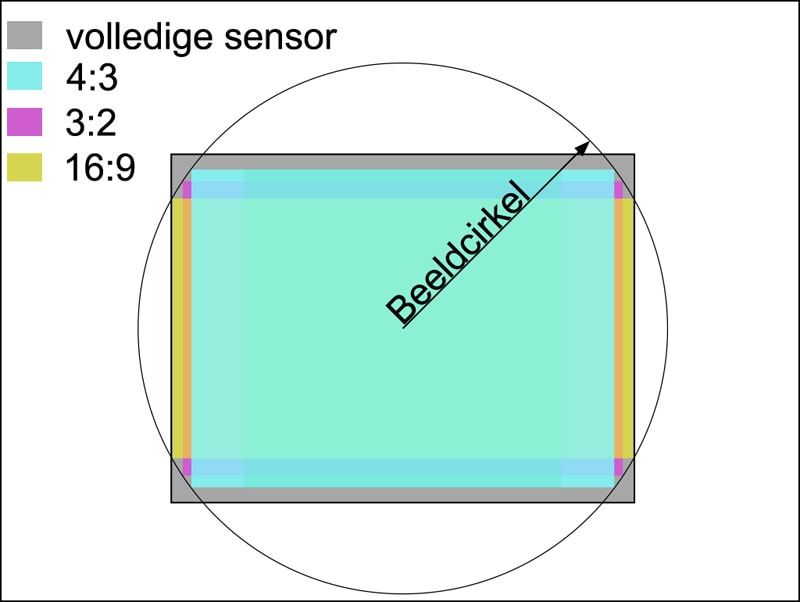 Panasonic Multi Aspect Ratio Sensor